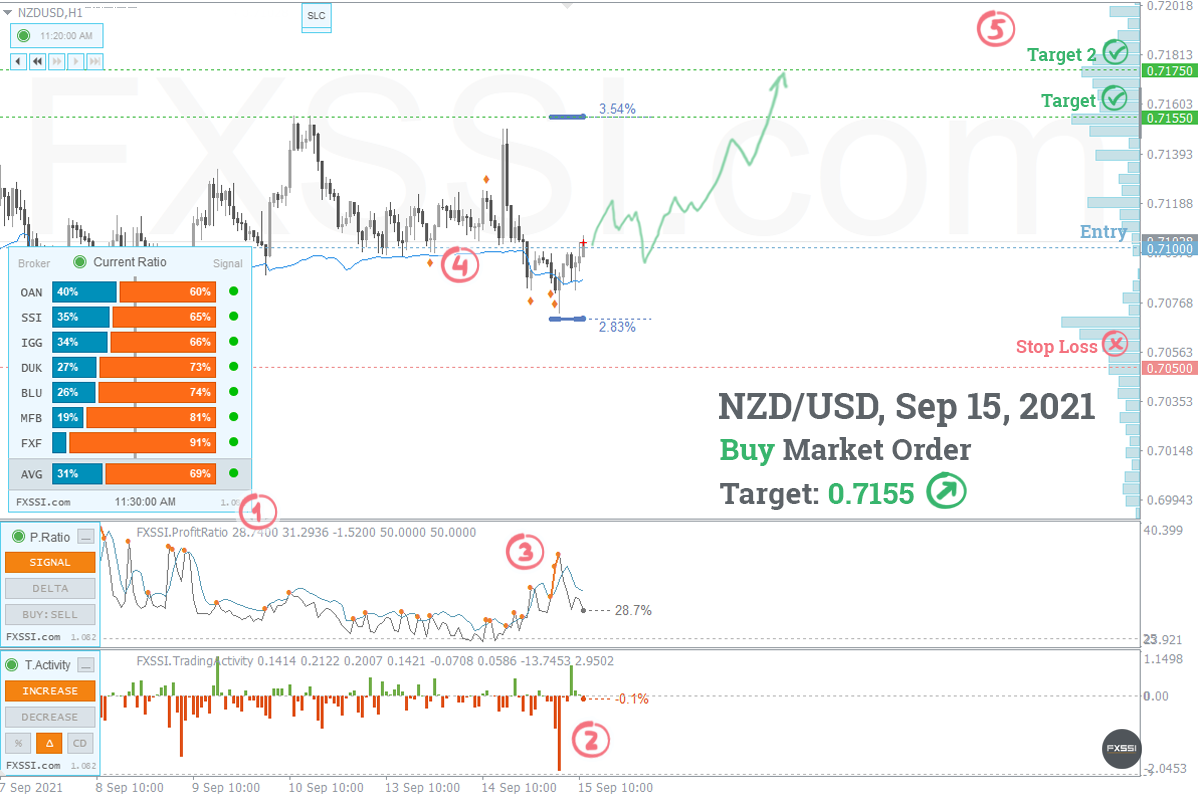 NZDUSD - La tendencia hacia arriba continuará, se recomiendan trades largos con el precio del mercado.