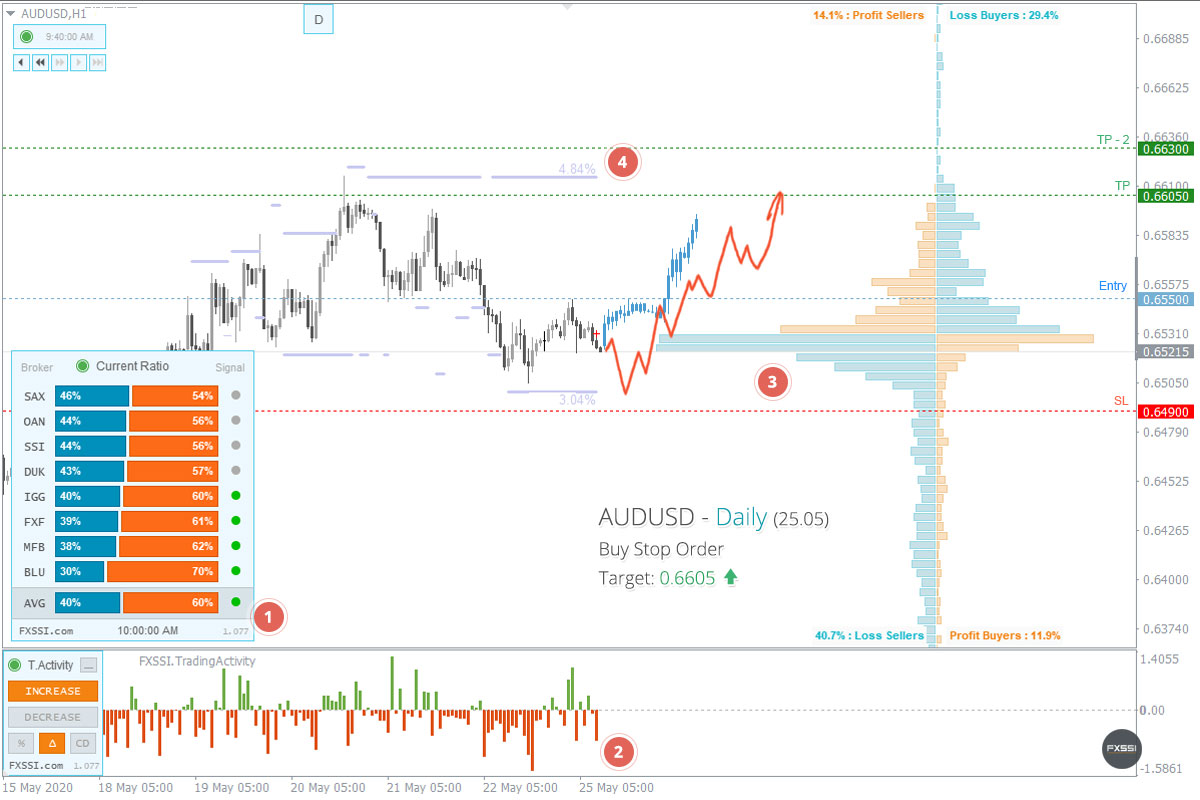 AUDUSD - Tren naik akan berlanjut. Berdasarkan harga pasar, direkomendasikan melakukan trading Long.