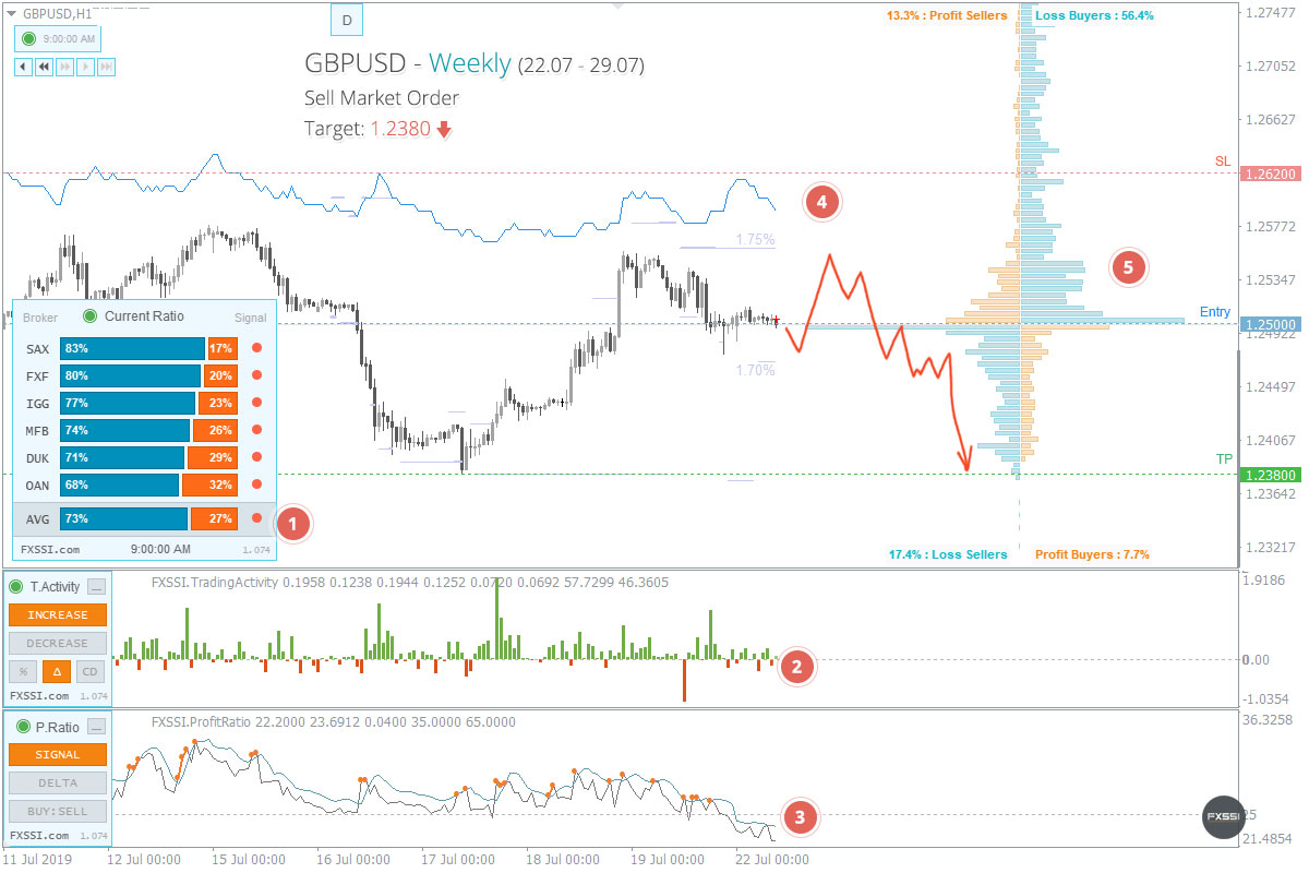 GBPUSD - Downward trend will continue, Short trade by market price recommended