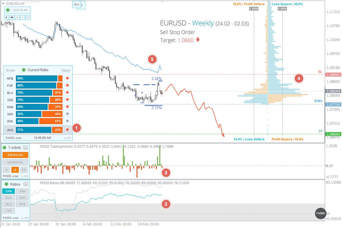 Le marché s'est stabilisé, les premiers signes d'une tendance à la baisse sont apparus