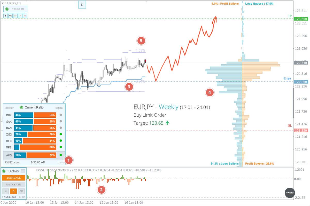 EURJPY - Yukarı yönlü trend devam edecek, bekleyen emir kullanarak Uzun Pozisyon almanızı tavsiye ederiz<dilim 0