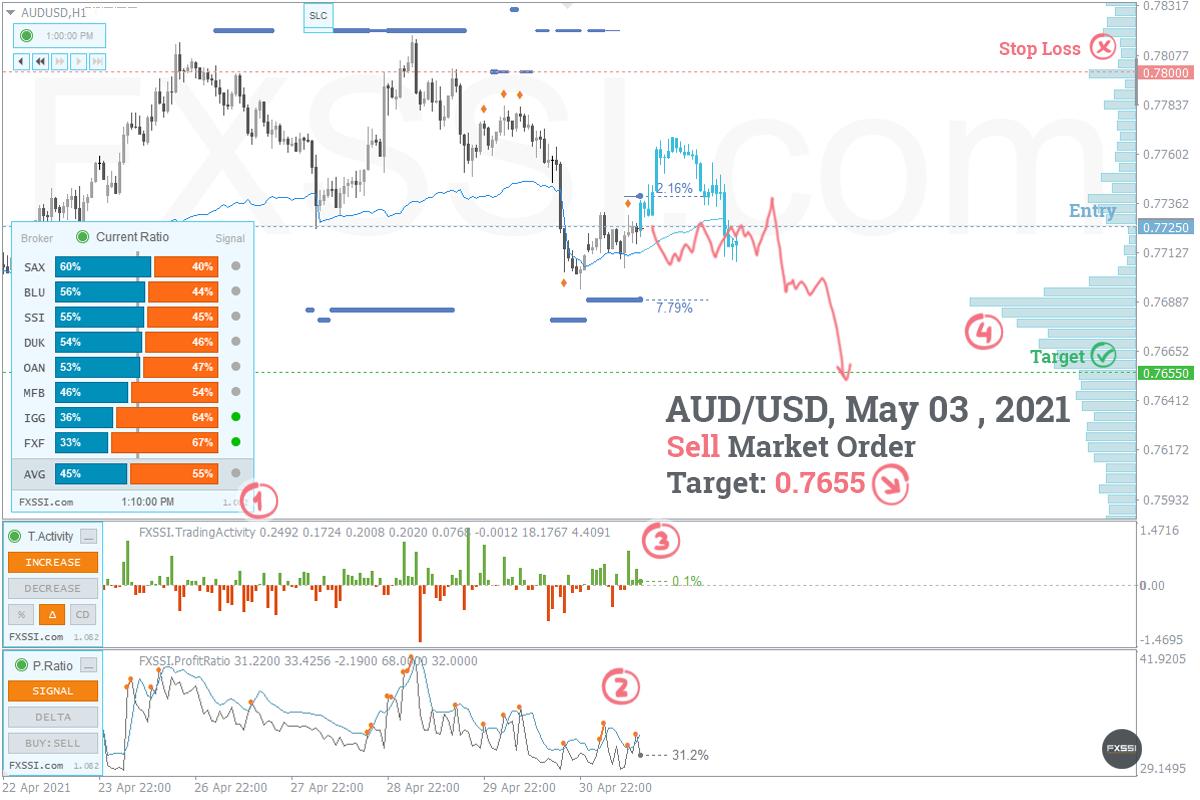 AUDUSD - Abwärtstrend wird sich weiter entwickeln, Verkauf zum Marktpreis ist empfehlenswert