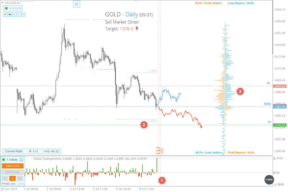 XAUUSD - Нисходящая тенденция продолжится, рекомендованы продажи по рынку