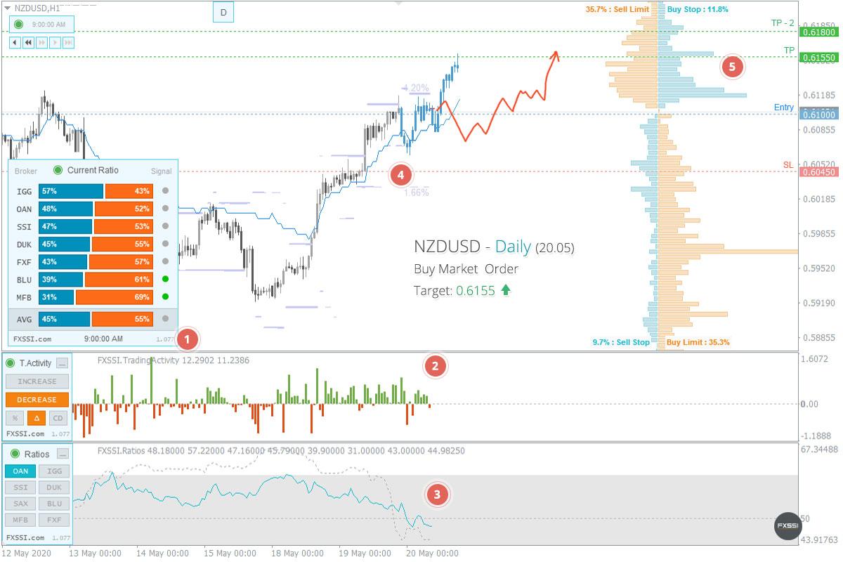 NZDUSD - A tendência de alta continuará, recomendam-se Posições Longas ao preço de mercado recomendado.