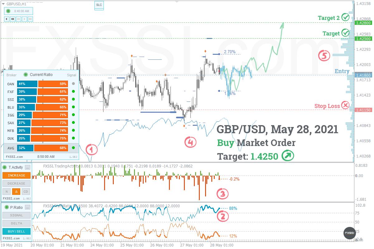 GBPUSD - Aufwärtstrend wird sich weiter entwickeln, Ankauf zum Marktpreis ist empfehlenswert