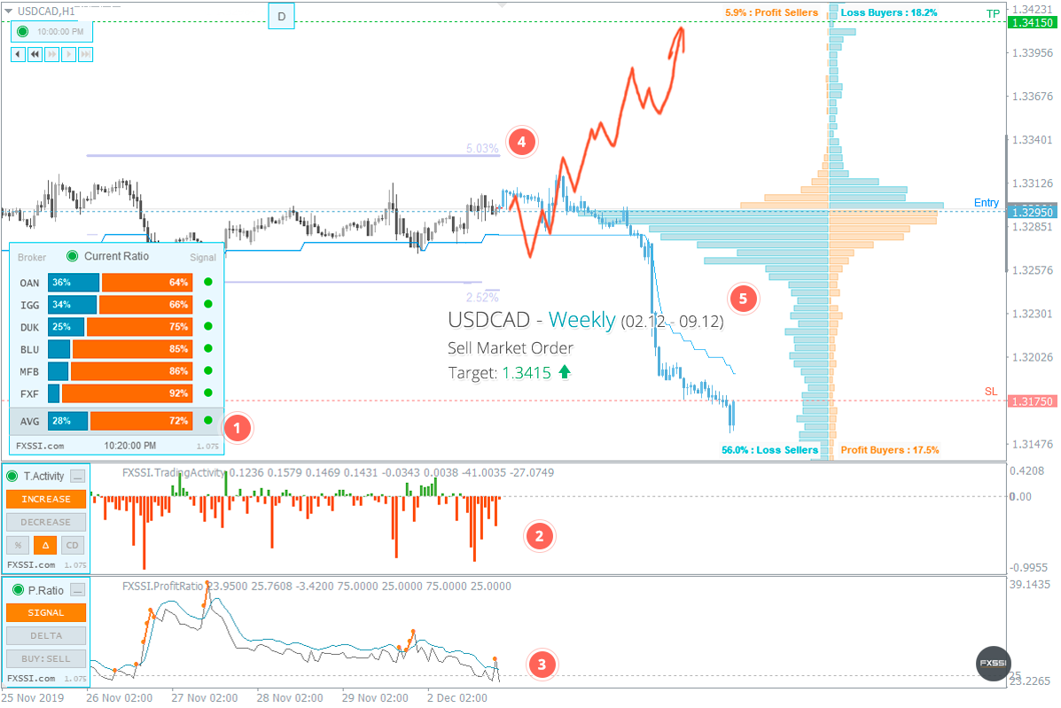 USDCAD - Upward trend will continue, Long trade by market price recommended