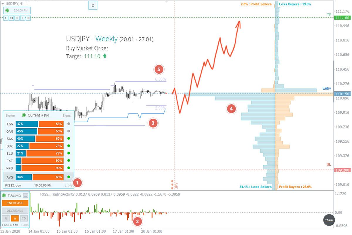 USDJPY - Yukarı yönlü trend devam edecek, piyasa fiyatından Uzun Pozisyon almanızı tavsiye ederiz<dilim 0