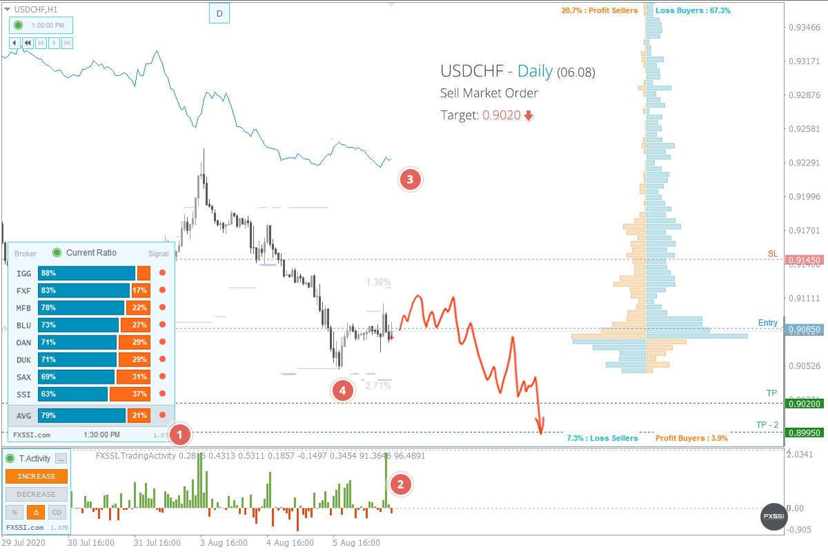 USDCHF - La tendencia hacia abajo continuará, se recomiendan trades cortos con el precio del mercado.