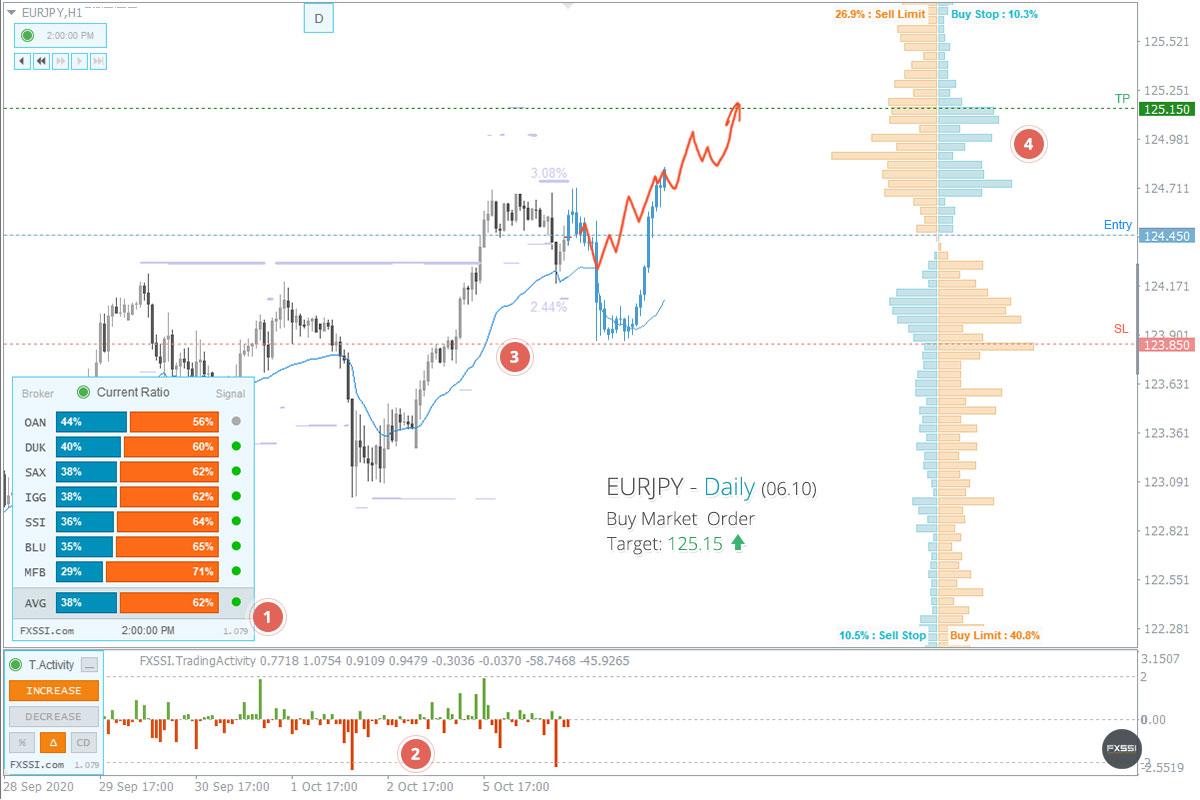 EURJPY - Восходящая тенденция продолжится, рекомендованы покупки по рынку