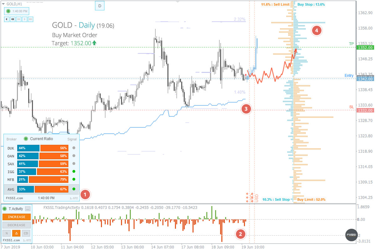 XAUUSD - Yukarı yönlü trend devam edecek, piyasa fiyatından Uzun Pozisyon almanızı tavsiye ederiz<dilim 0