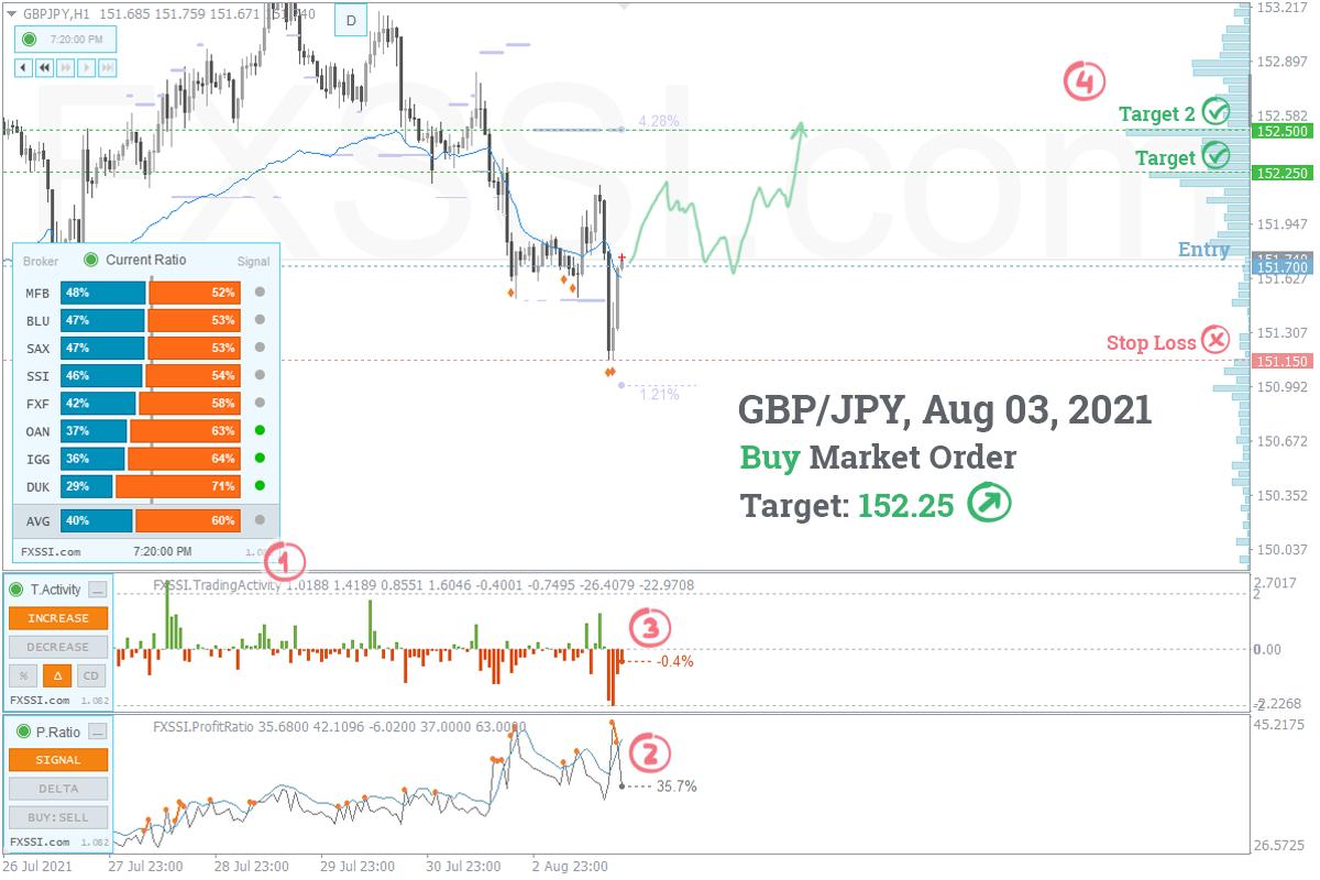 GBPJPY - Tren naik akan berlanjut. Berdasarkan harga pasar, direkomendasikan melakukan trading Long.