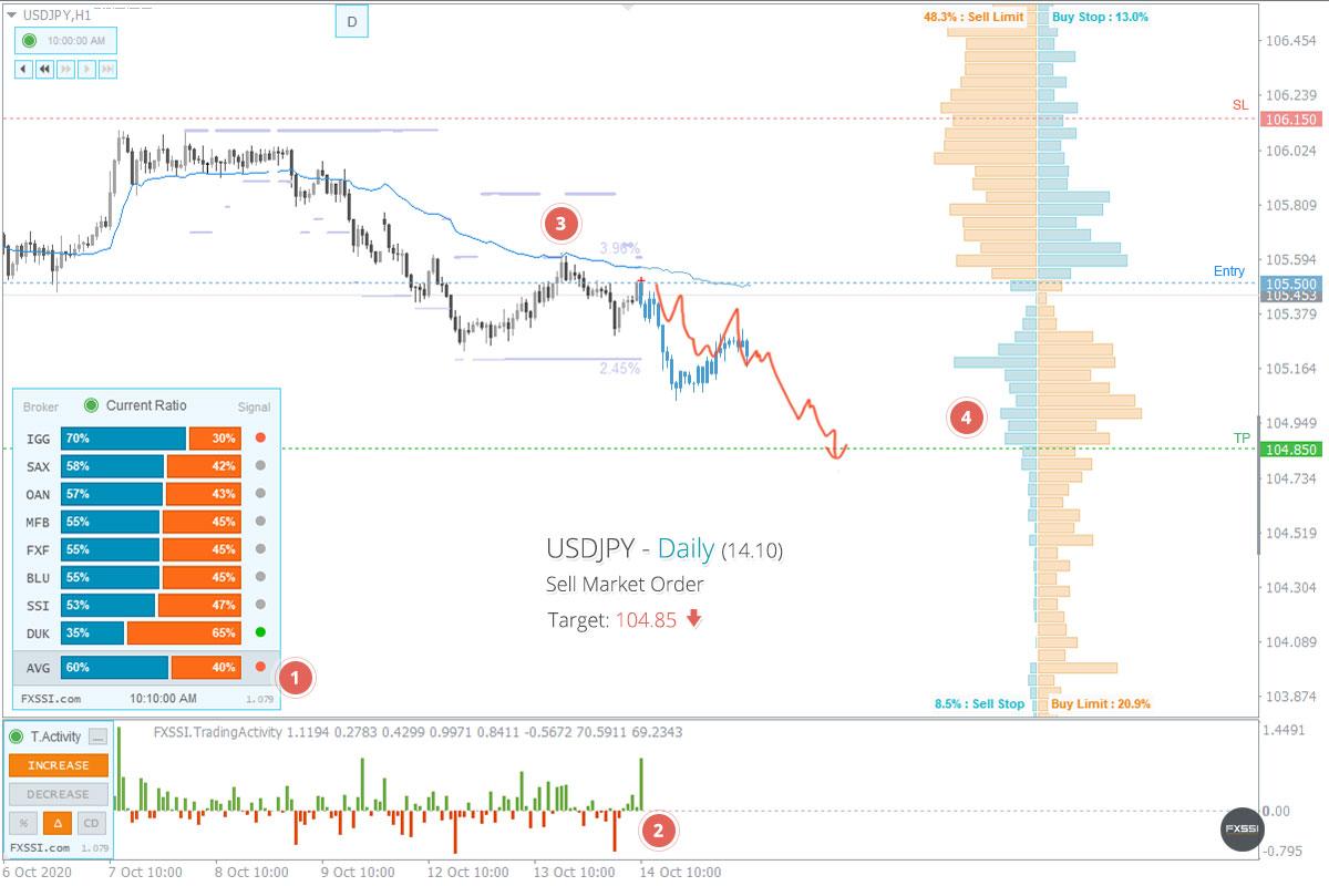 USDJPY - Abwärtstrend wird sich weiter entwickeln, Verkauf zum Marktpreis ist empfehlenswert