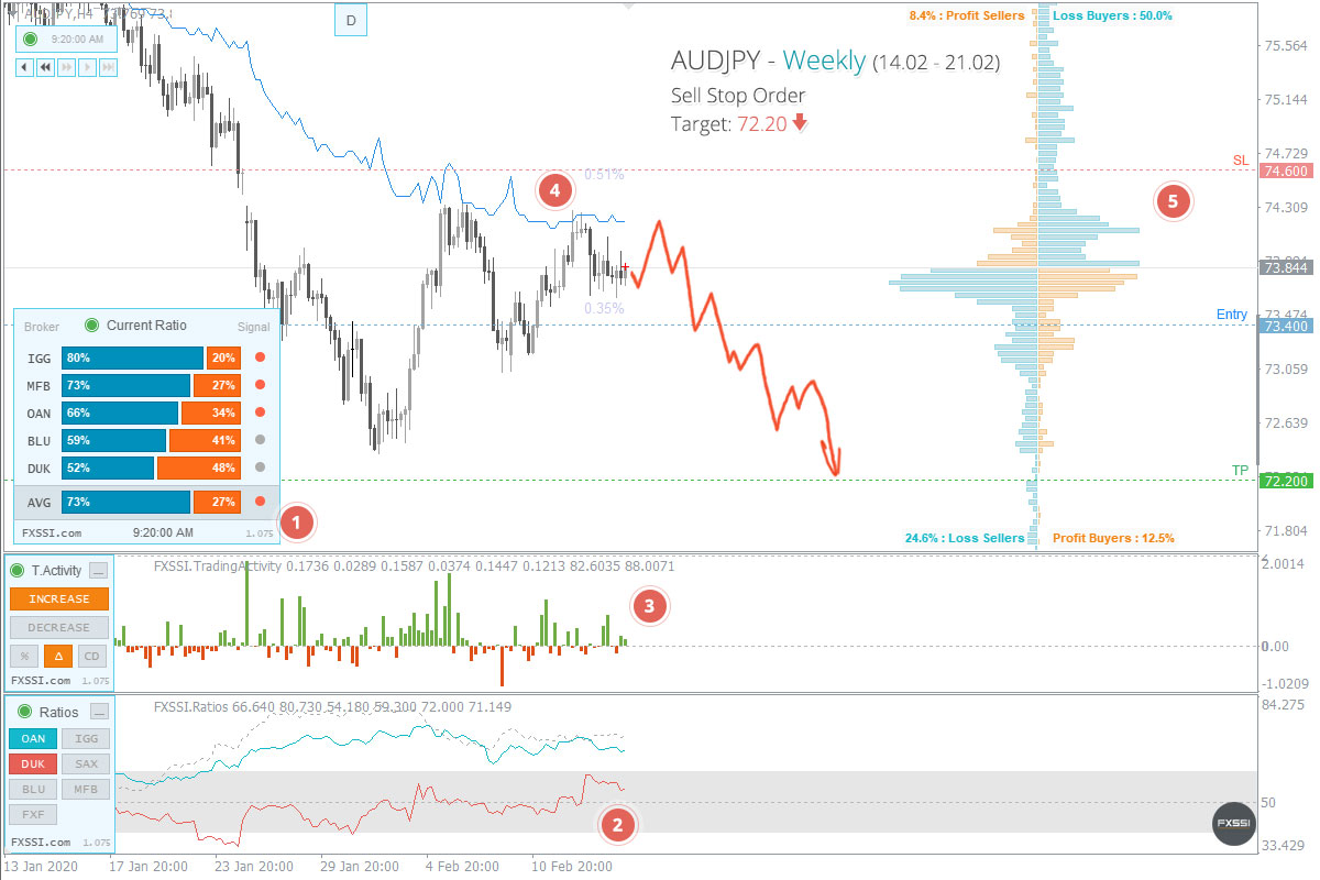 AUDJPY - Downward trend will continue, Short trade using pending order recommended