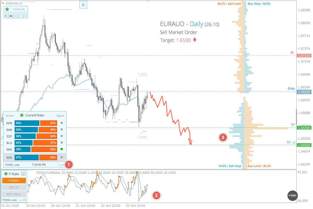 EURAUD - La tendance à la baisse se poursuivra, une position courte au prix du marché est recommandée