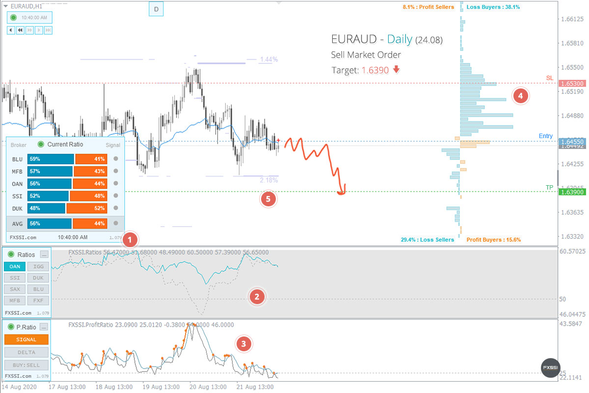 EURAUD - Abwärtstrend wird sich weiter entwickeln, Verkauf zum Marktpreis ist empfehlenswert