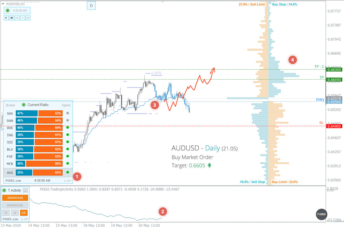 AUDUSD - La tendencia hacia arriba continuará, se recomiendan trades largos con el precio del mercado.