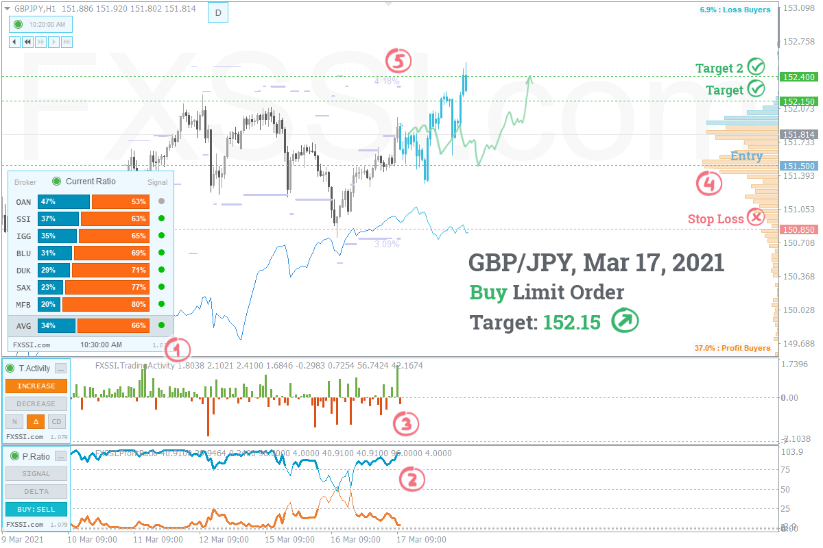 Рынок стабилизировался, появились первые признаки восходящего тренда