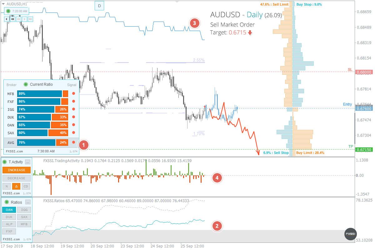 AUDUSD - A tendência de baixa continuará, recomendam-se Posições Curtas ao preço de mercado recomendado.