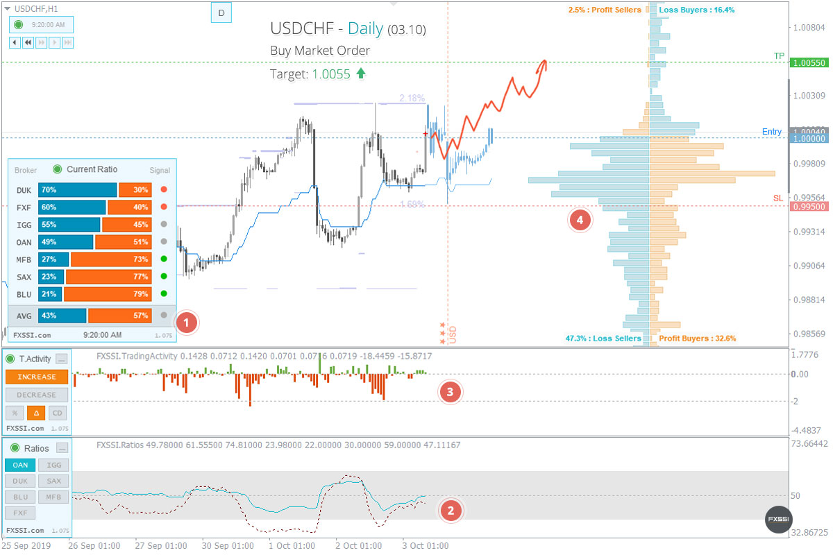 USDCHFの上昇トレンドはこれからも続くため、成行注文で買い取引を進めていくことをお勧めします。