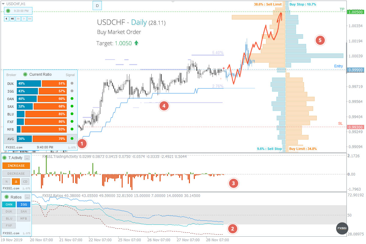 USDCHF - Upward trend will continue, Long trade by market price recommended