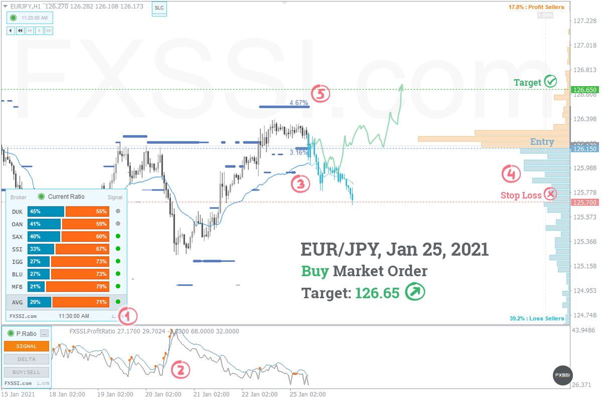 EURJPY - A tendência de alta continuará, recomendam-se Posições Longas ao preço de mercado recomendado.