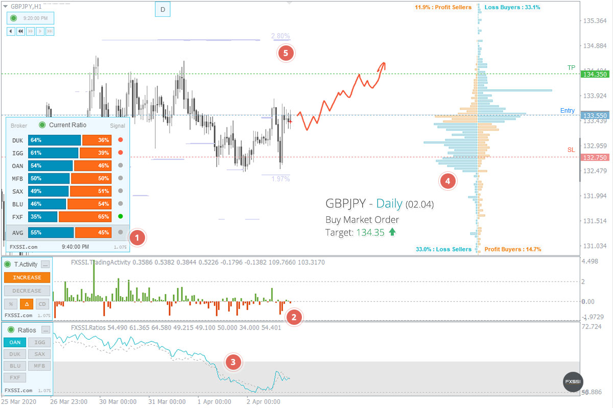 GBPJPY——上涨趋势将继续,建议按市场价格进行多头交易