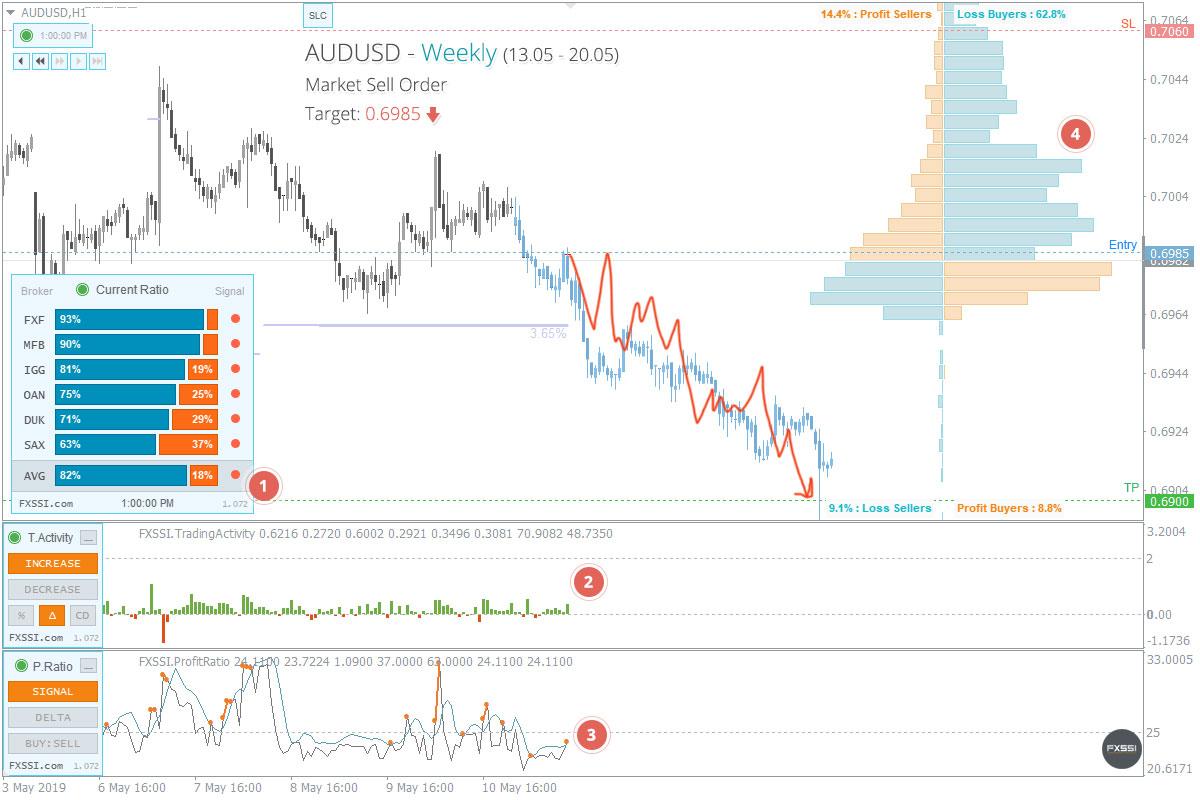 AUDUSDの下落トレンドはこれからも続くため、成行注文で売り取引を進めていくことをお勧めします。