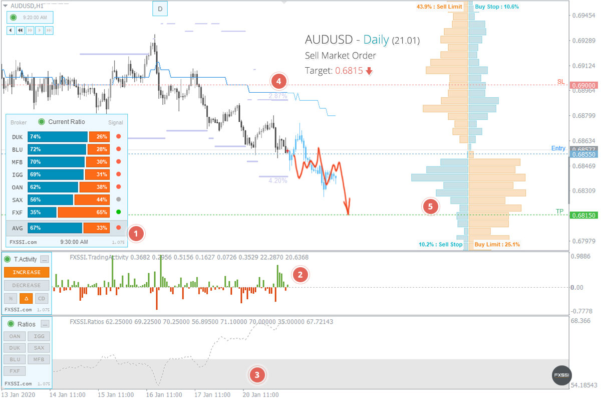 AUDUSD - La tendance à la baisse se poursuivra, une position courte au prix du marché est recommandée