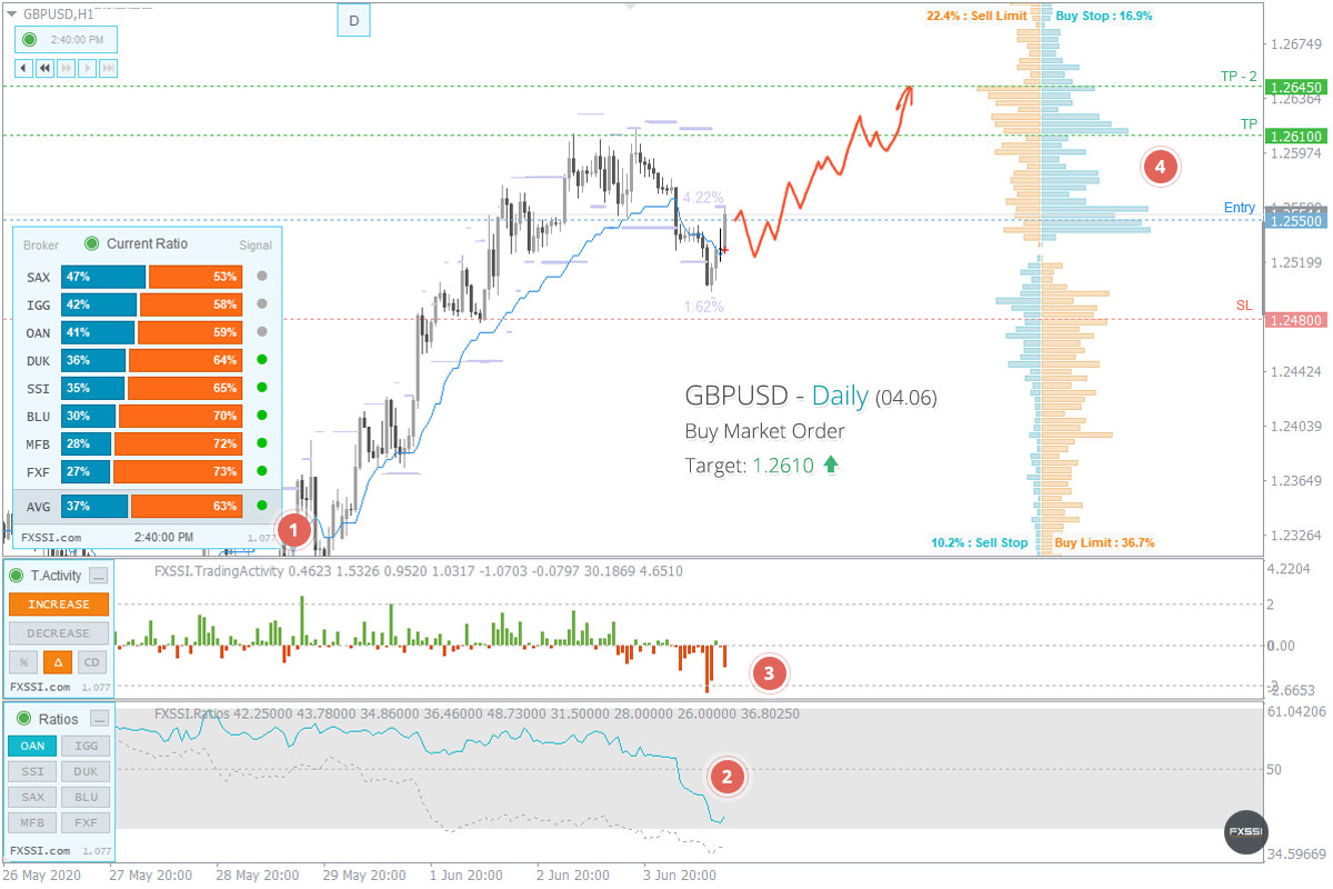 GBPUSD - A tendência de alta continuará, recomendam-se Posições Longas ao preço de mercado recomendado.