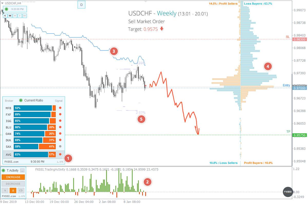 USDCHF - A tendência de baixa continuará, recomendam-se Posições Curtas ao preço de mercado recomendado.