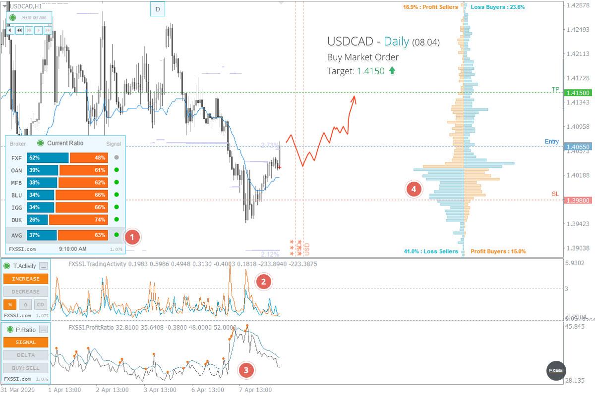 USDCAD - Yukarı yönlü trend devam edecek, piyasa fiyatından Uzun Pozisyon almanızı tavsiye ederiz<dilim 0