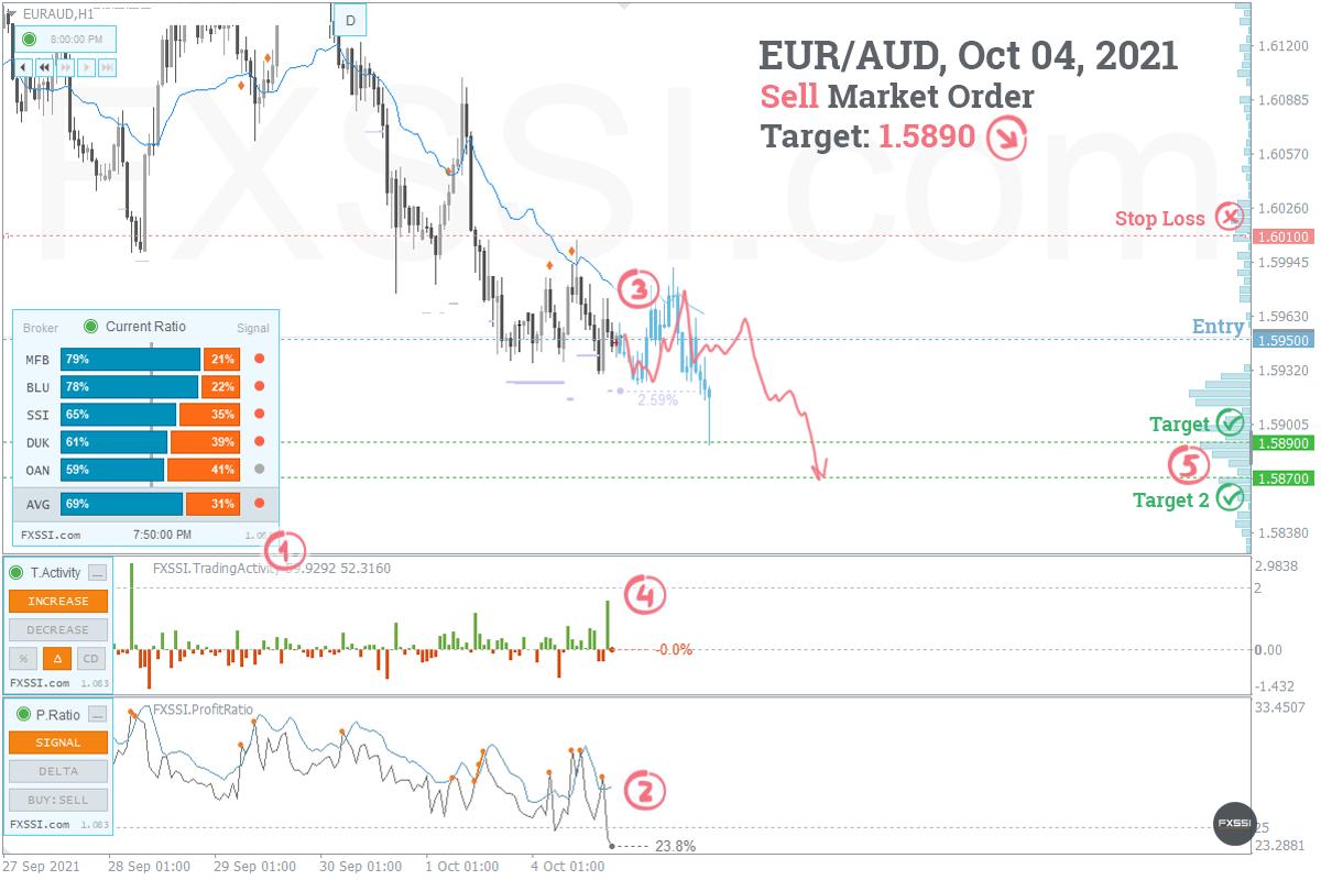 EURAUDの下落トレンドはこれからも続くため、成行注文で売り取引を進めていくことをお勧めします。