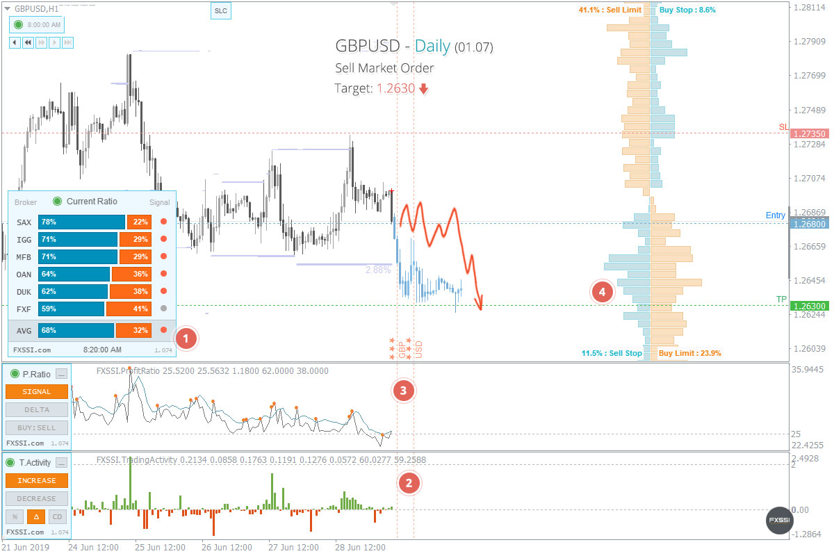 GBPUSD - La tendance à la baisse se poursuivra, une position courte au prix du marché est recommandée