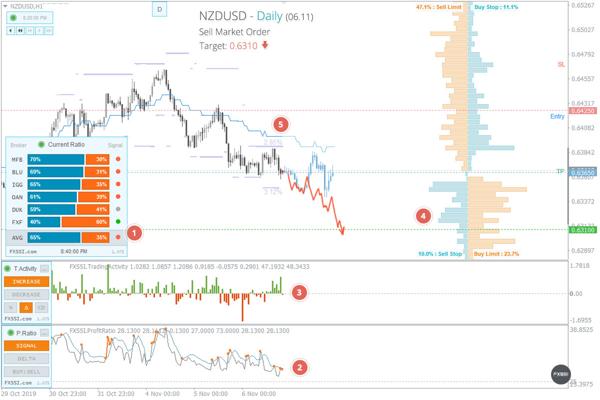 NZDUSDの下落トレンドはこれからも続くため、成行注文で売り取引を進めていくことをお勧めします。