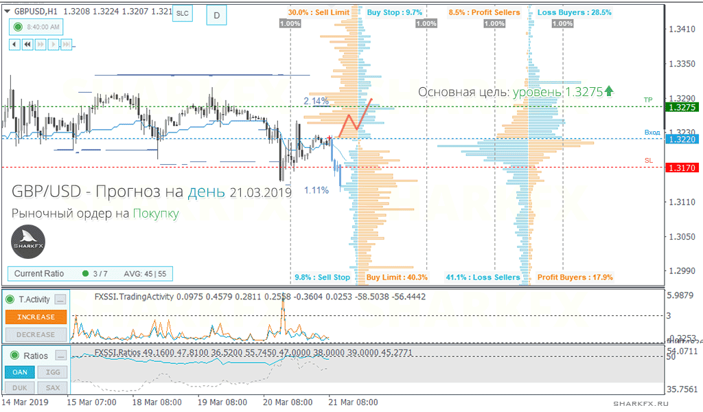 GBPUSD - the pair is about to leave the range of flat