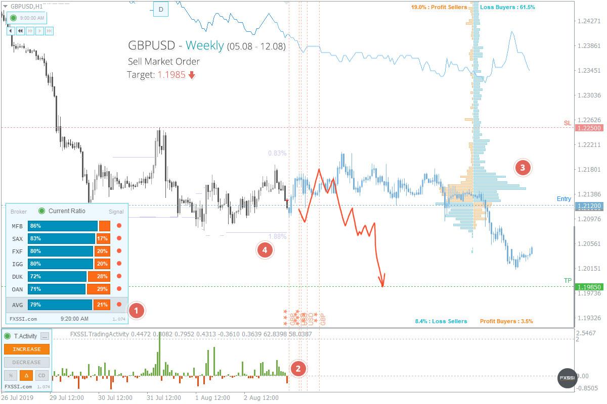 GBPUSD - La tendencia hacia abajo continuará, se recomiendan trades cortos con el precio del mercado.