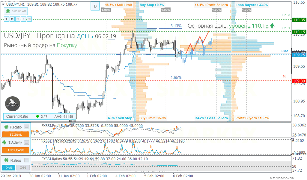 USDJPY——上涨趋势将继续,建议按市场价格进行多头交易