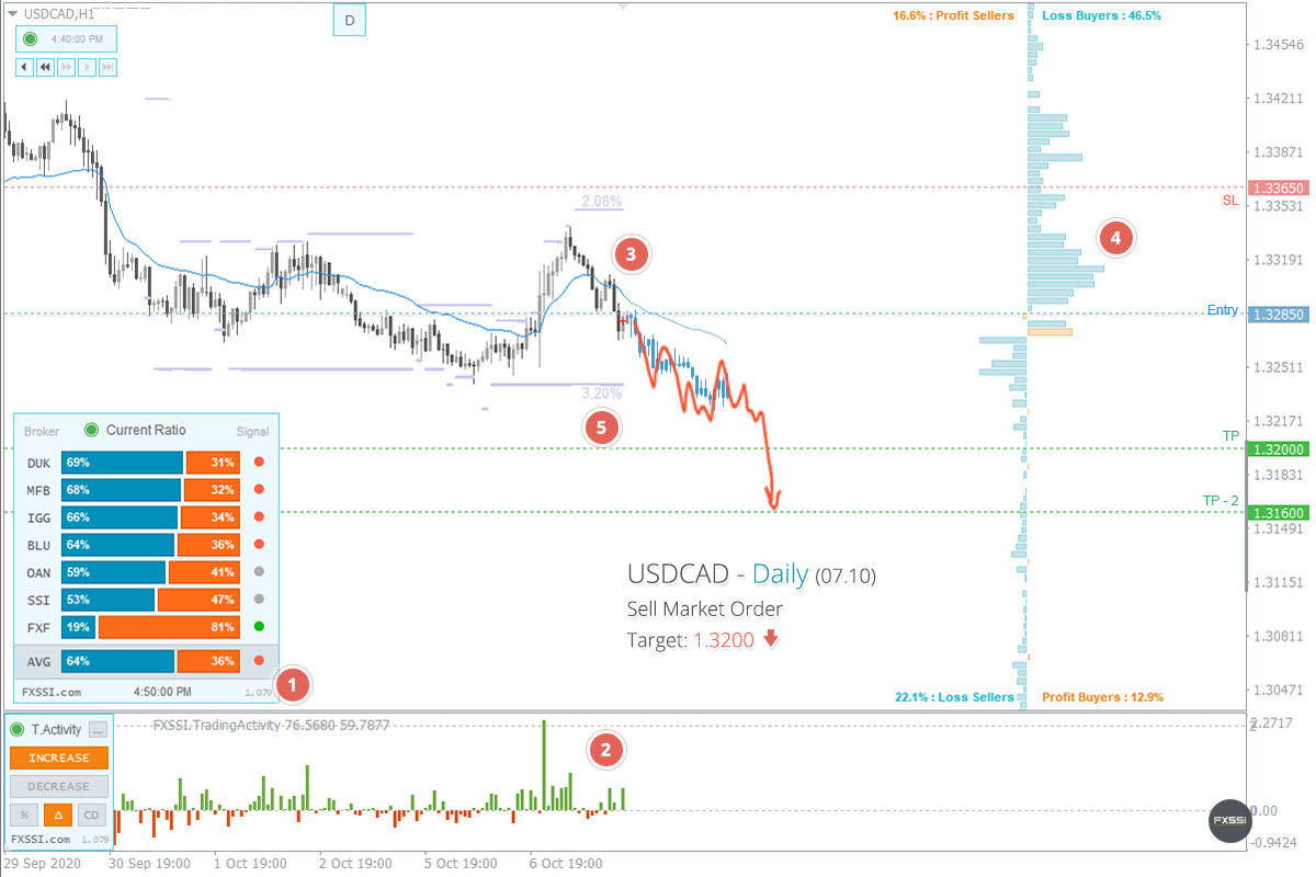 USDCAD - Downward trend will continue, Short trade by market price recommended