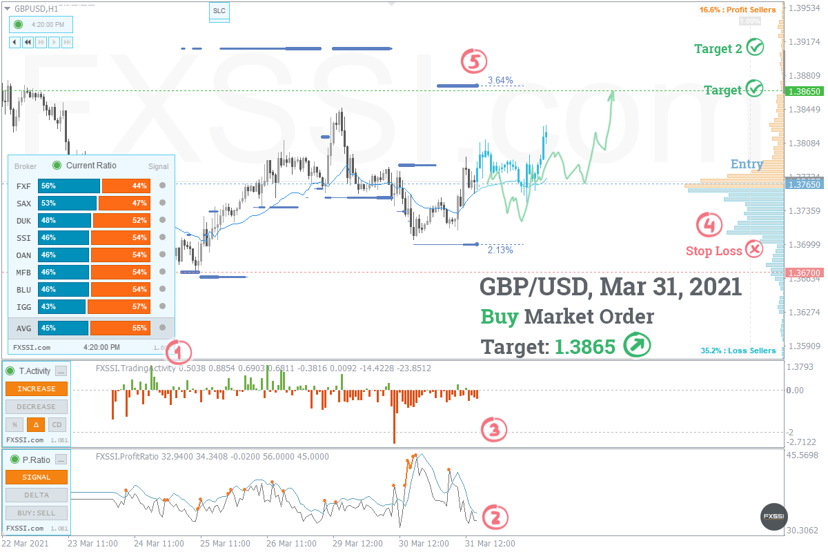 GBPUSD - Восходящая тенденция продолжится, рекомендованы покупки по рынку