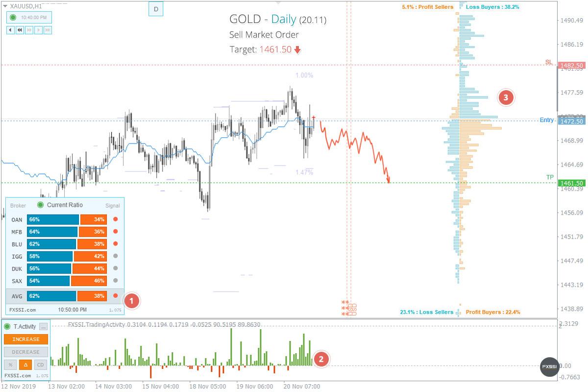 XAUUSD - Aşağı yönlü trend devam edecek, piyasa fiyatından Kısa Pozisyon almanızı tavsiye ederiz