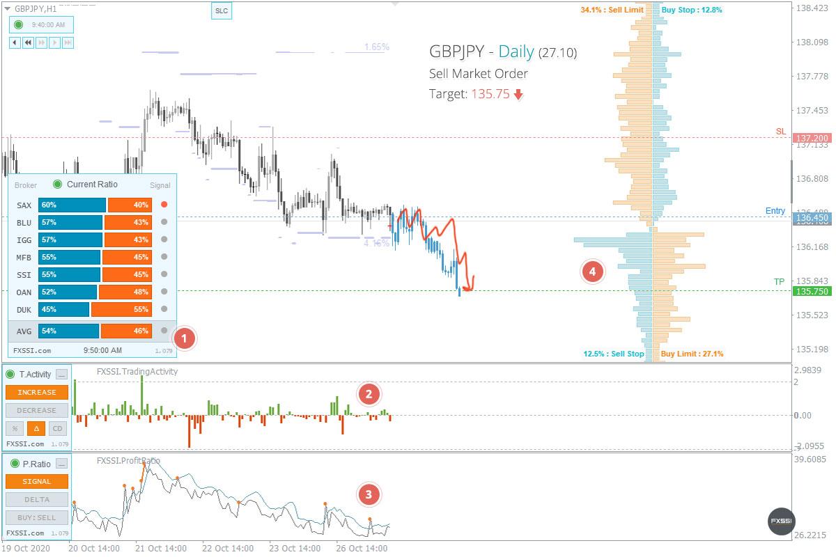 GBPJPY - Aşağı yönlü trend devam edecek, piyasa fiyatından Kısa Pozisyon almanızı tavsiye ederiz