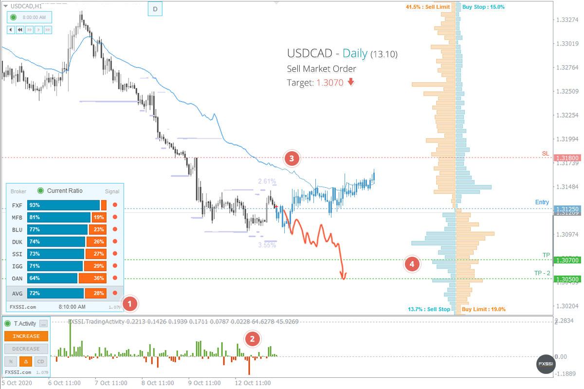 USDCAD——下跌趋势将继续,建议按市场价格进行空头交易