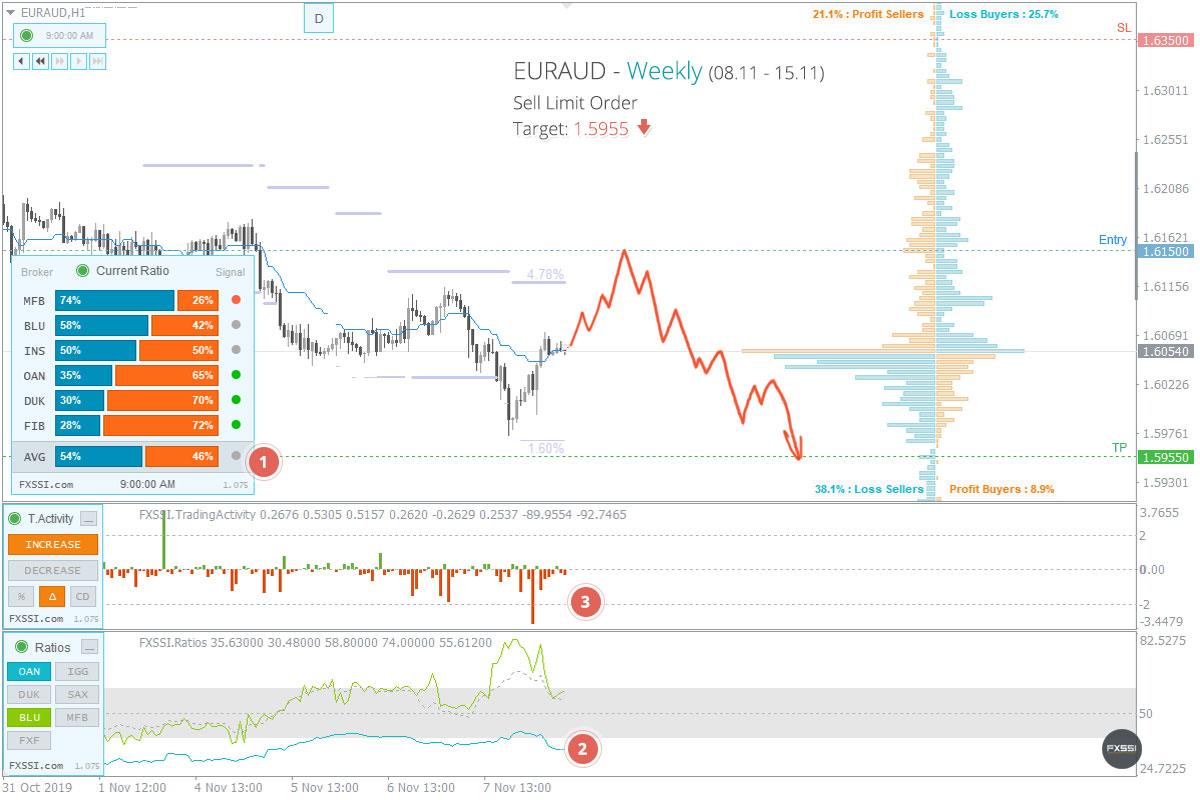 市场已经稳定,这是出现下跌趋势的第一个信号
