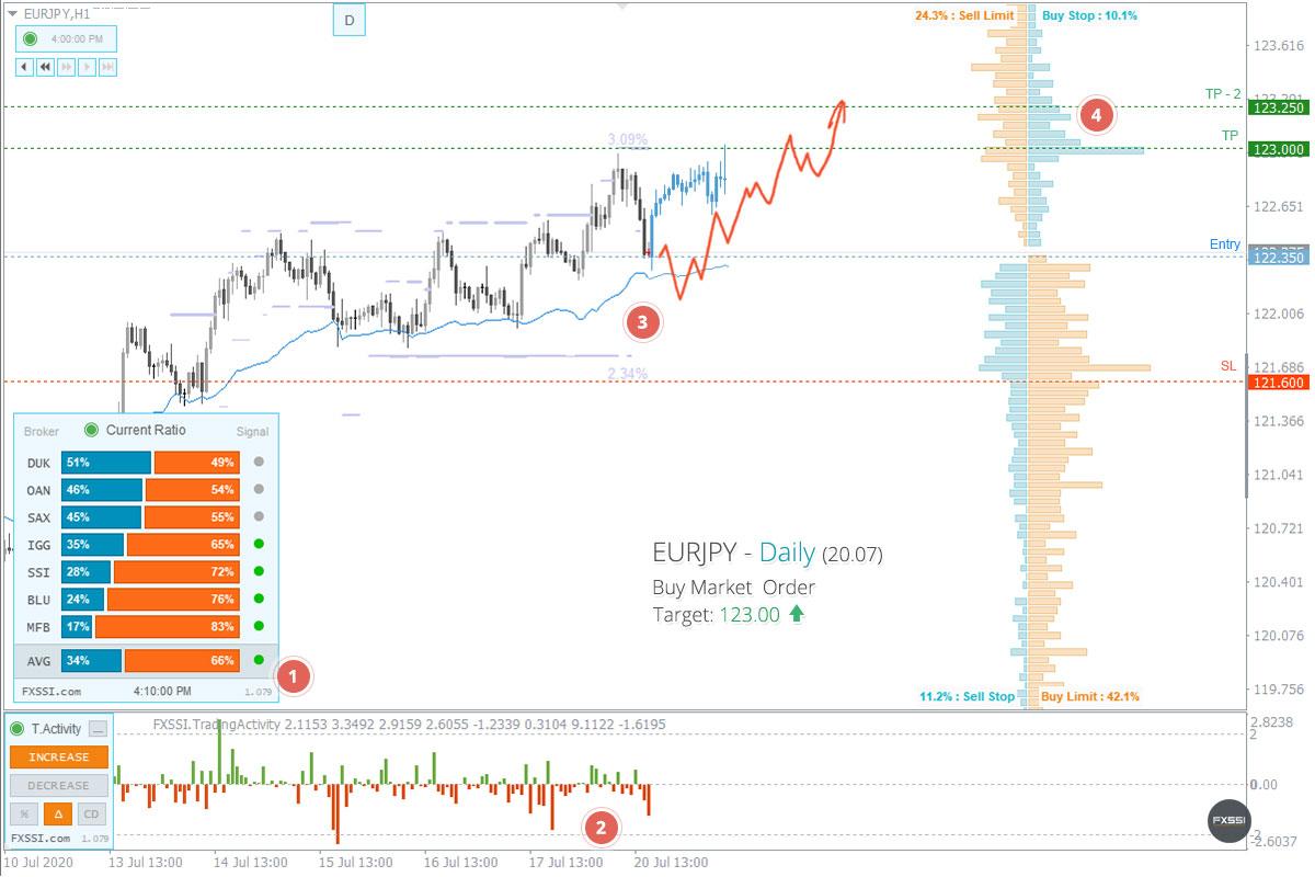 EURJPYの上昇トレンドはこれからも続くため、成行注文で買い取引を進めていくことをお勧めします。