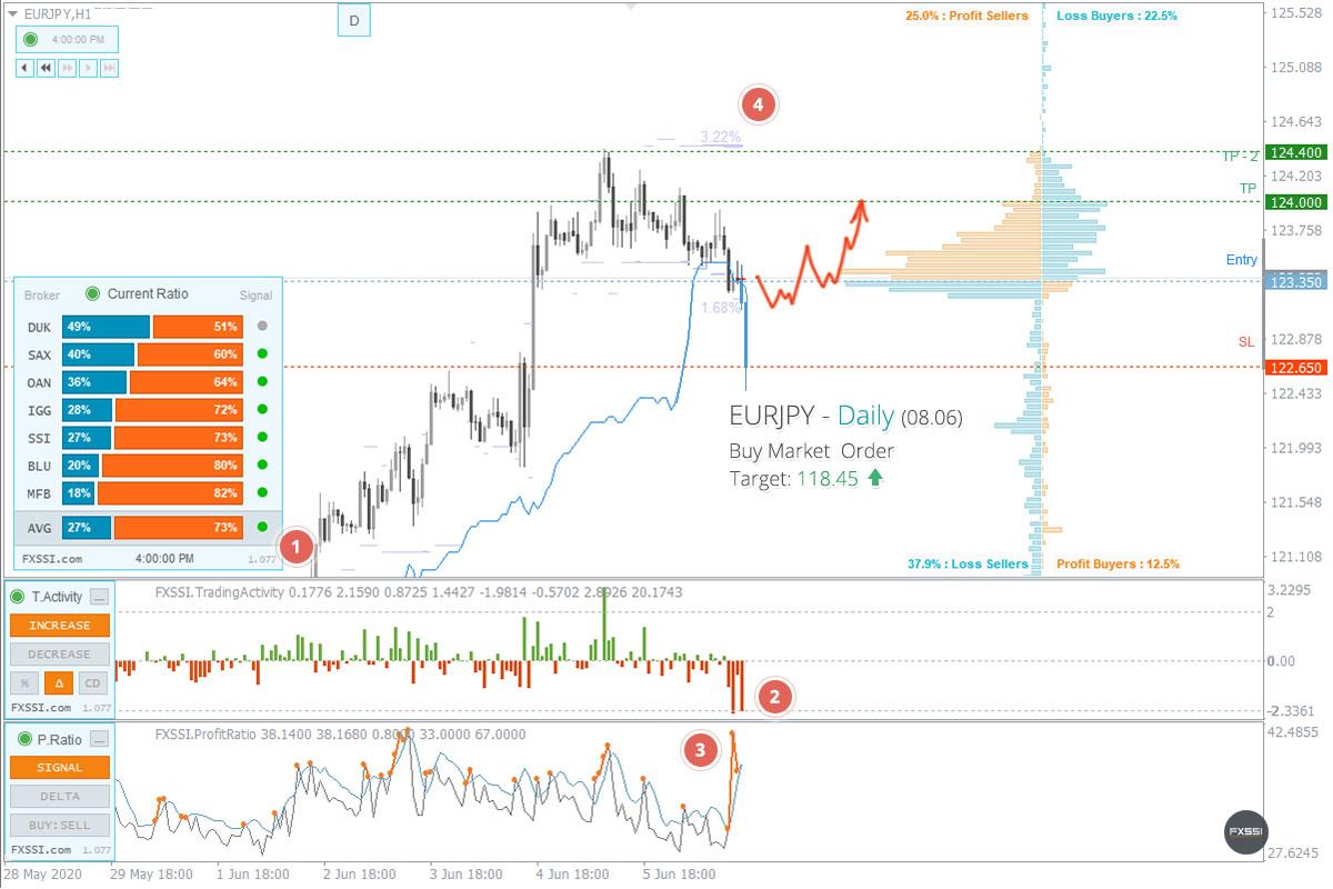 EURJPY - Tren naik akan berlanjut. Berdasarkan harga pasar, direkomendasikan melakukan trading Long.
