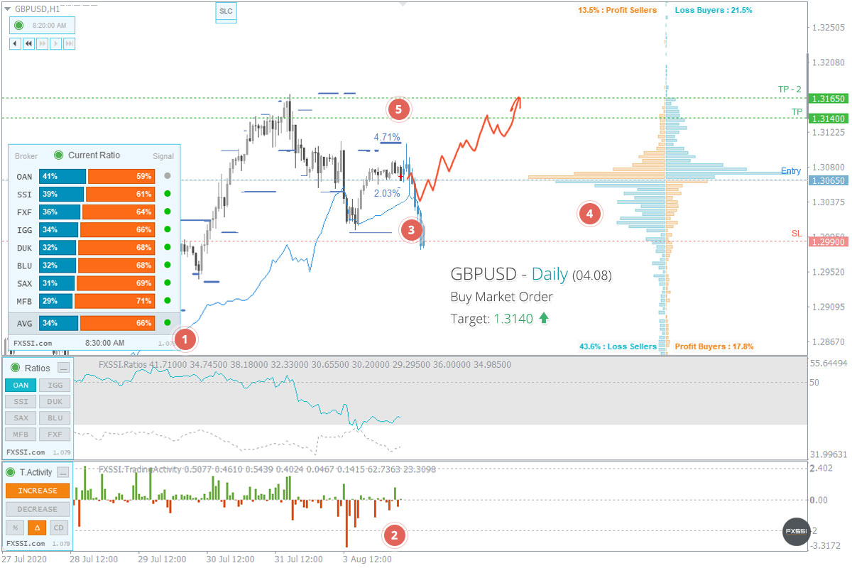 GBPUSD - Upward trend will continue, Long trade by market price recommended