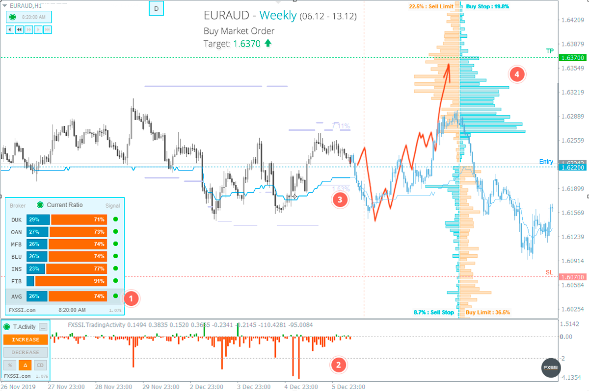 EURAUD - the pair is about to leave the range of flat