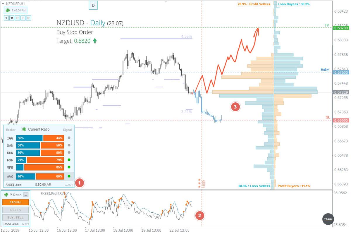 Piyasa istikrara kavuştu, yukarı yönlü trendin ilk sinyalleri göründü