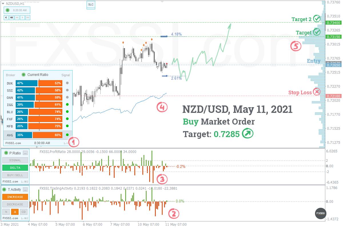 NZDUSD - Yukarı yönlü trend devam edecek, piyasa fiyatından Uzun Pozisyon almanızı tavsiye ederiz<dilim 0