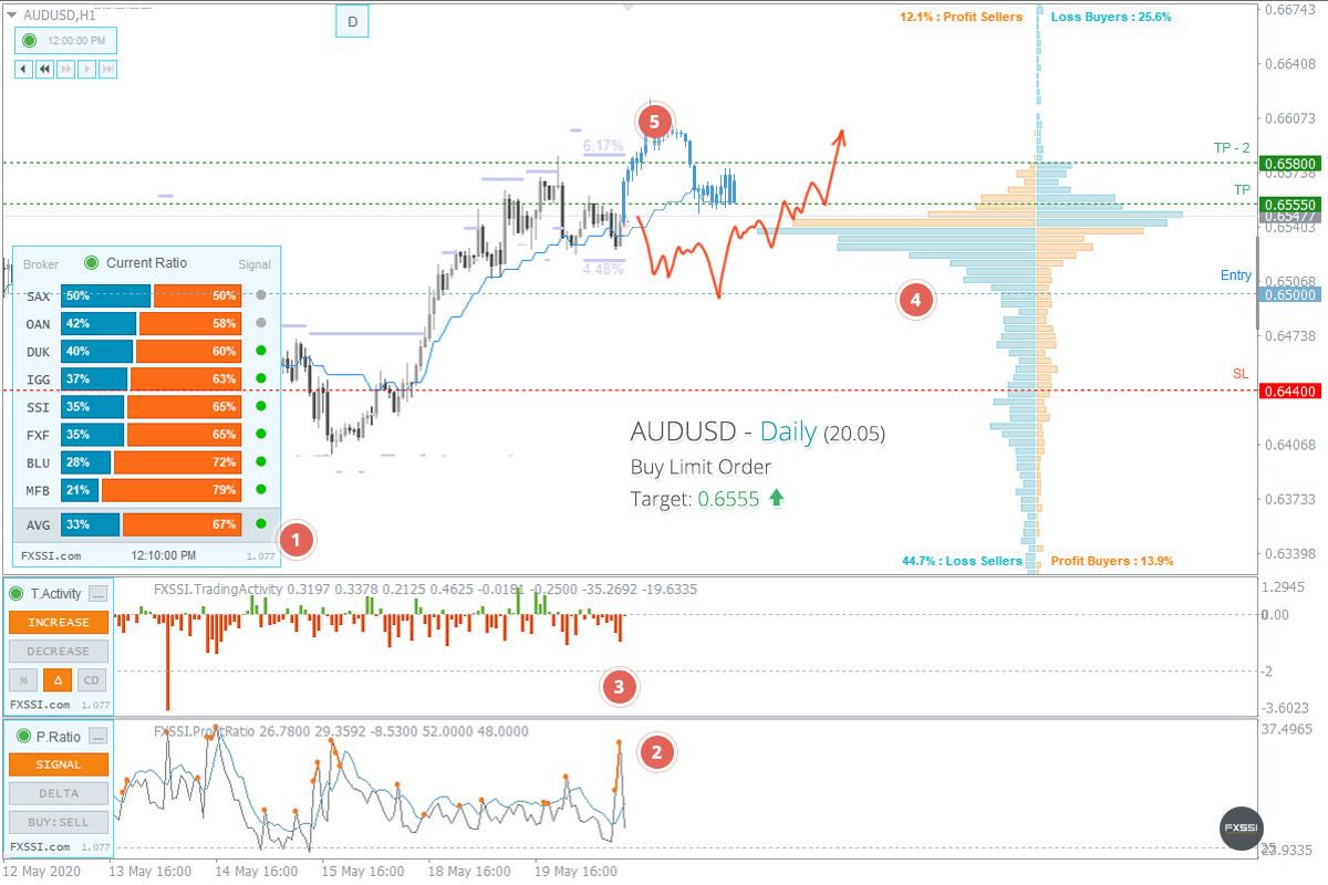 El mercado se ha estabilizado, han aparecido las primeras señales de una tendencia alcista.